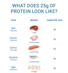 Getting enough protein is essential for general maintenance and repair. Check out this infographic for some examples of what of protein looks like! Low Carb Blog, Salmon Fillets, Infographic, Protein, Check, Infographics, Visual Schedules