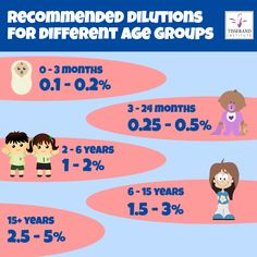 Recommended dilutions for children - Tisserand Institute
