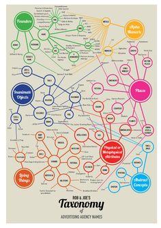 Rob & Joe's Taxonomy of Ad Agency Names