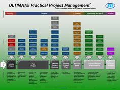 Ultimate Practical Project Management Process Practical Project Management process poster [351-10222014] - $8.00 : Instructor led PMP and CAPM Exam Prep-True Solutions Inc, Project Management Certification - Professional Skills training