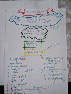 Mezopotamia Chemistry, Hand Lettering, Bullet Journal, Education, School, Historia, Handwriting, Onderwijs, Calligraphy