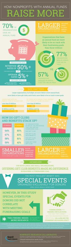 [Infographic] #Fundraising Strategies that Actually Work