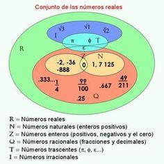 18 Ideas De Matemáticas 2020 Matematicas Conjunto De Numeros Enteros Numeros Enteros