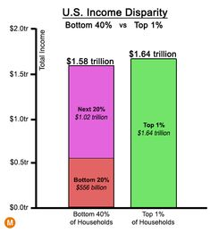 17 Income Inequality Ideas Inequality Politics Truth