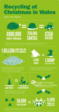 Christmas facts and figures | Recycle for Wales.       Gloucestershire Resource Centre http://www.grcltd.org/scrapstore/