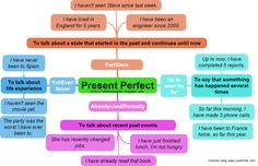 Present+Perfect+2.png (1295×835)