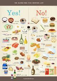 Pumpkin oil gluten free and healthy Gluten Free Diet, Gluten Free Recipes, Diet Recipes, Healthy Recipes, Healthy Fast Food Options, Wheat Free Diet, Healthy Alternatives, Food Shopping List, Food Lists