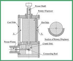 Solar Stirling Engine Motors Stirling Pinterest
