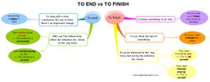 To_end_vs_to_finish #mindmap #IMindMap #endvsfinish #ESL #English #collocations