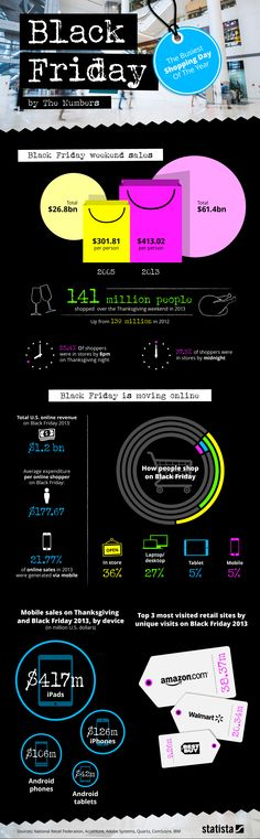 Black Friday by the numbers #infographic