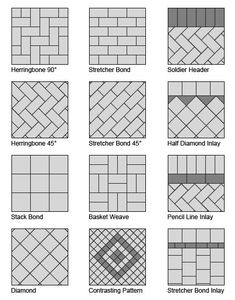 Paving pattern names that you can use when discussing design ideas with your lan. - Paving pattern names that you can use when discussing design ideas with your landscape gardener - Driveway Paving, Brick Paving, Driveway Design, Garden Paving, Patio Gardens, Garden Slabs, Brick Courtyard, Brick Paver Patio, Brick Pathway