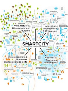 SMARTCITY | LABORATOIRE EUROPEEN D'INNOVATION URBAINE