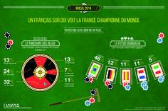 Agence sport - Infographie coupe du monde 2014  Pour Direct matin - Havas sport&entertainment