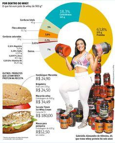 De hambúrguer a sorvete, alimentos incluem whey na receita - 24/02/2015 - Equilíbrio e Saúde - Folha de S.Paulo