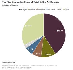 Top 5 companies sharing online ad revenues