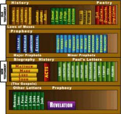What Is the Bible and other information