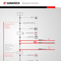 Create better timeline graphic and a figure to show what are our specialities on…