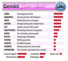 Gemini matches with
