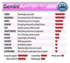Best love match for gemini female