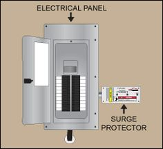 Whole House Panel Surge Protector Installed on Main Electrical Panel Electrical Wiring, Electrical Engineering, Whole House Fan, Home Network, Home Builders, Locker Storage, House Design, Cool Stuff, Spikes