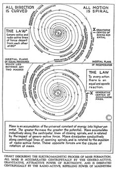 Walter Russell Chart and Diagram Collection - The Eternal Circle Spirit Science, Science Nature, Whirlpool Galaxy, E Mc2, Andromeda Galaxy, Mystique, Quantum Mechanics, Quantum Physics, Sacred Geometry