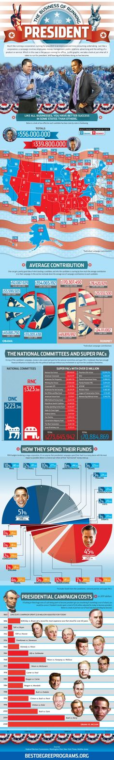 Infographic: The Business of Running for President