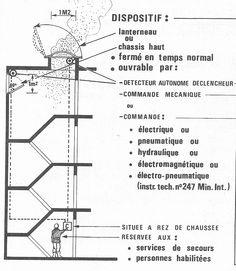 Le désenfumage Tech, Utility Pole, Safety, Construction, Fire, Website, Security Guard, Building, Technology