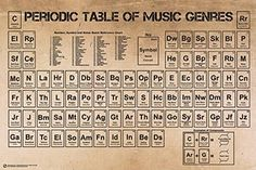 Image result for periodic table of elements with names rahul 24x36 periodic table of music poster urtaz Image collections