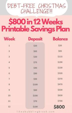 Wedding Budget Debt Free Savings Printable - 12 Weeks Until Christmas! More - Would you like to have a debt free Christmas this year? You can, with this free printable 12 week Christmas savings plan! It's not too late! Savings Challenge, Money Saving Challenge, Money Saving Tips, Money Tips, Money Budget, Groceries Budget, Managing Money, Money Hacks, 12 Week Challenge