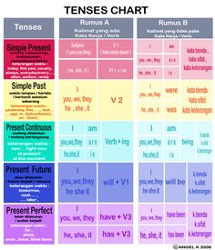 grammar rules | english grammar tense rules
