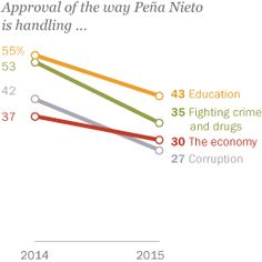 Three years after being elected president, Mexico's Enrique Peña Nieto is increasingly unpopular, and his ratings on specific issues, such as education, corruption and fighting drugs and crime, have dropped sharply.
