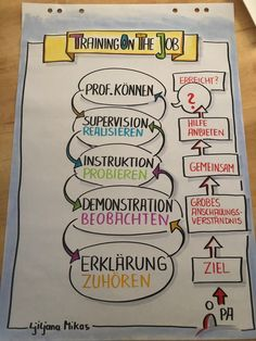 Flipchart Flipchartgestaltung Flipchartbilder Idee… – - New Site Wall Mount Jewelry Organizer, Sketch Notes, Chart Design, Interesting Reads, Coaching, How To Apply, Templates, Training, Hip Flexors