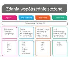 Zdanie złożone współrzędnie azdania złożone podrzędnie - Epodreczniki.pl School Study Tips, Teaching Aids, Life Is Strange, Secondary School, School Hacks, Bujo, Homeschool, Polish, Writing