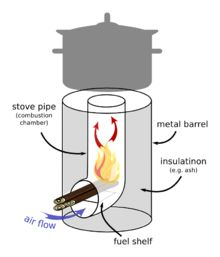 This diagram gives the basic idea behind a Rocket Stove. I stole it from Wickipedia