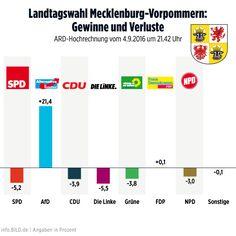 landtagswahl in mecklenburg-vorpommern: die ergebnisse — infografik info.BILD