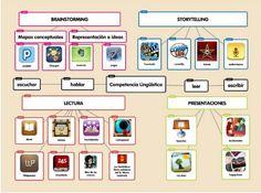 El iPad como herramienta para trabajar la competencia lingüística