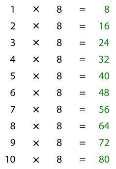 De tafel van 8