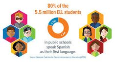...insufficient numbers of bilingual professionals and trained interpreters; communication barriers and contradictory procedures that undermine meaningful partnerships with parents of ELLs...