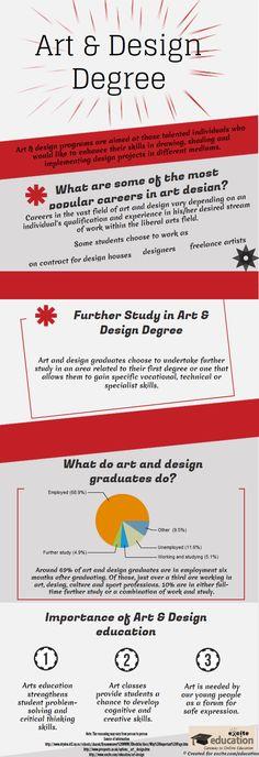 arts and design degrees. Useful information for aspiring artists!