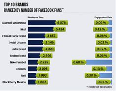 TOP 10 brands by number of Facebook users in Brazil