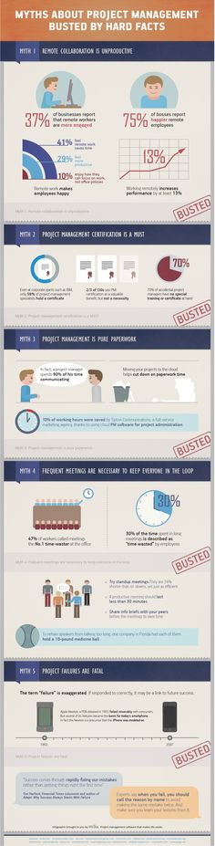 Myths about project management busted by hard facts