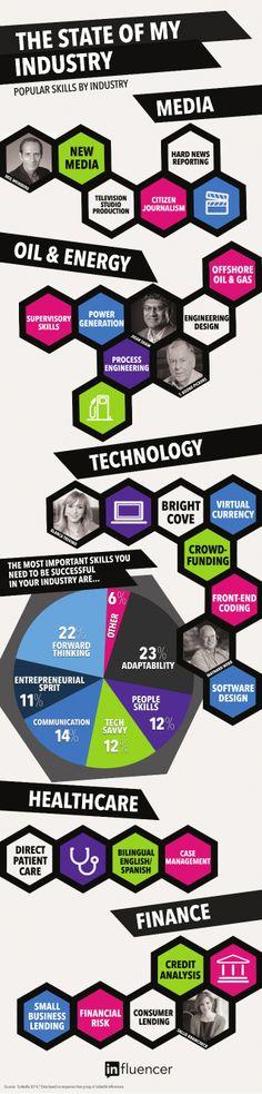 State of My Industry: Popular Skills by LinkedIn via slideshare