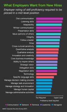 Employers Seek Communication Skills In New Hires Communication Skills Presentation Skills Listening Skills