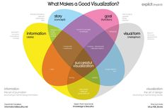 What are the four elements necessary for a good data visualization? Information is Beautiful founder David McCandless shares his experience.