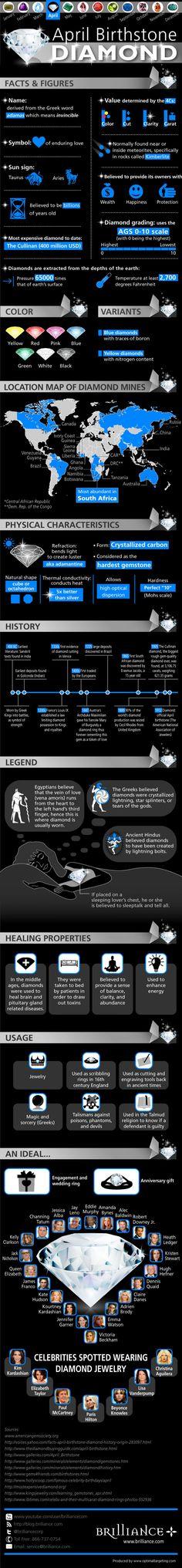 Diamond, The Birthstone of April Infographic