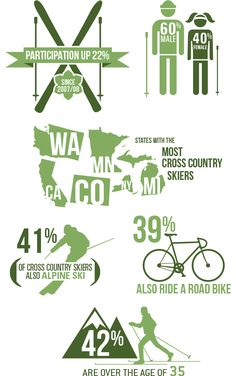 US Nordic Skiing Participant Profile Stats #infographics  Proud Minnesotan!