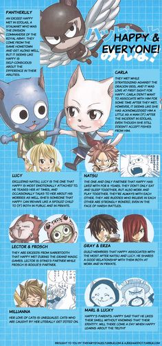 Happy's relationship chartfrom Monthly Fairy Tail Magazine volume 1 This issue can be purchased at CDJapan, Amazon Japan or AmiAmi.  Sorry about having to cover up parts of the drawings with those boxes, but it's impossible for me to erase the original text covering the images and redraw the images. Please let me know if you spot any errors, and please thank ajerzaaddict for helping to make this possible!