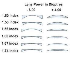 ★ BudgetSpex ★ Lenses Information from one of the UK's Cheapest Prescription Lenses and Cheap Glasses Online. Visit BudgetSpex For Competitive Prices On All Types Of Cheap Glasses and Prescription Lenses Opthalmic Technician, Cheap Glasses Online, Optometry Humor, Eye Facts, Eyeglass Lenses, Vision Eye, Cool Glasses, Eye Doctor, All About Eyes