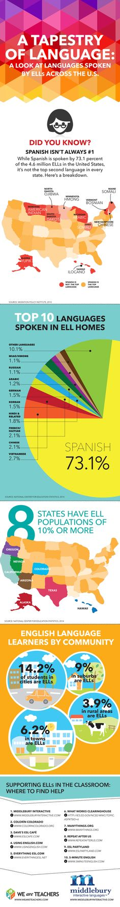 Middlebury Interactive Languages|A Look at English Language Learners Across the U.S|This article and its infographics detail the most commonly-spoken languages by ELLs, both across the country, and by state.