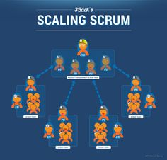 Scaling Scrum: The Infographic